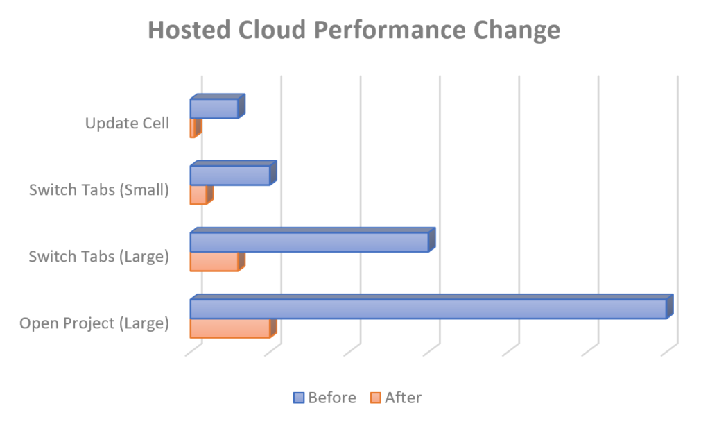 Before & After Performance Chart